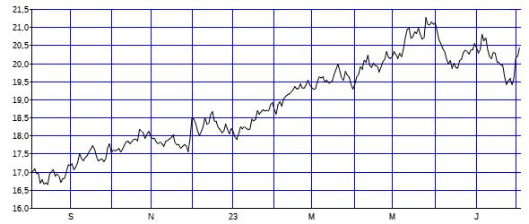 Chart EUR/ZAR